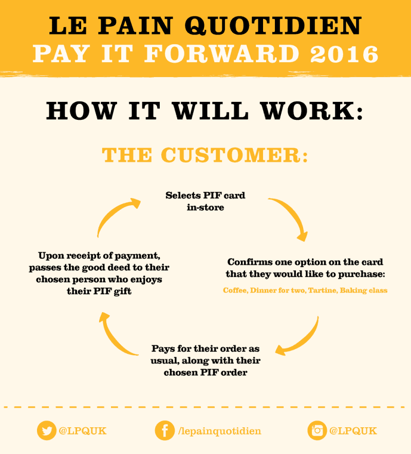 Le Pain Quotidien Pay it Forward